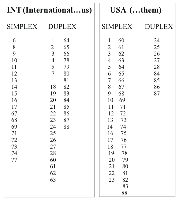 simplex-duplex-list